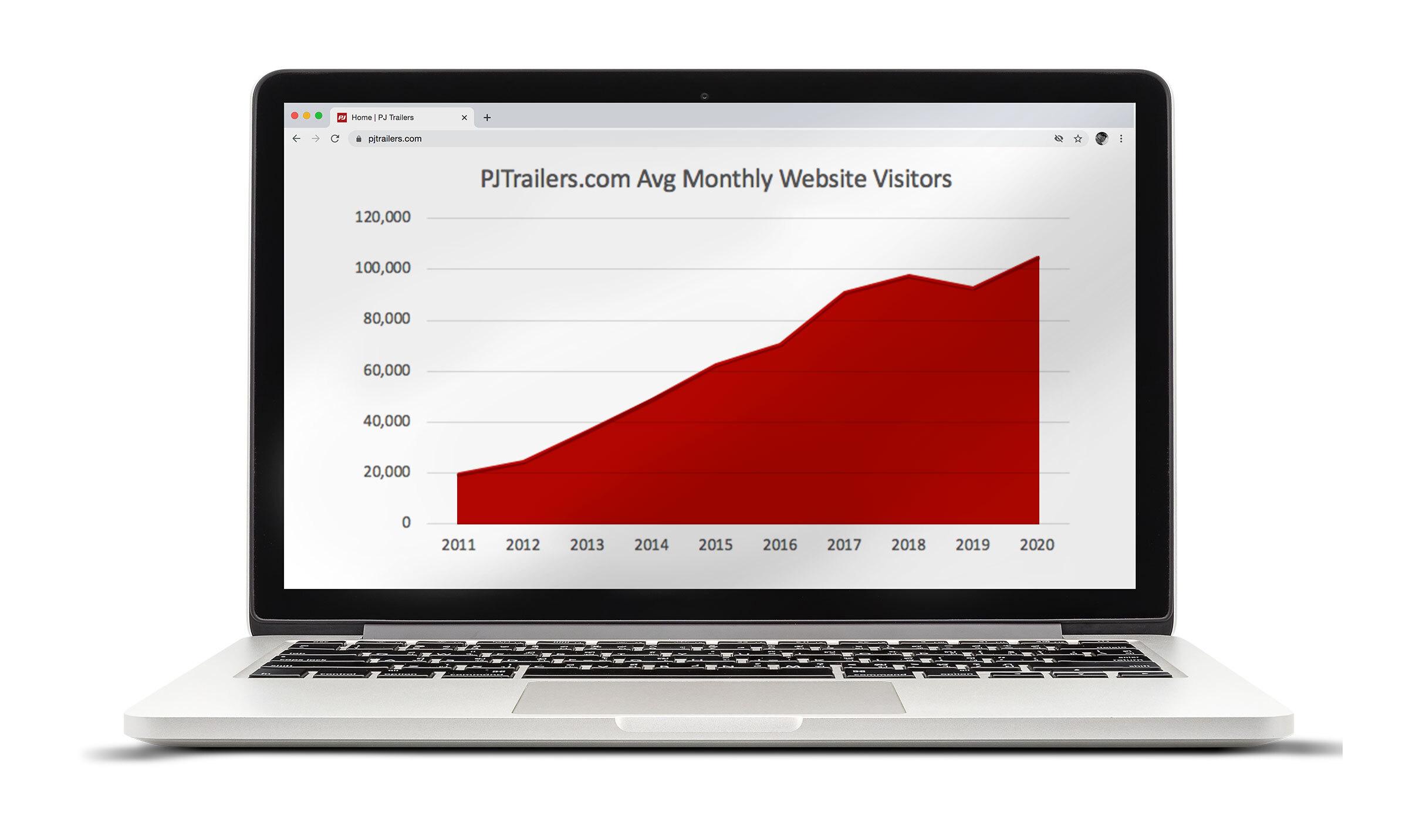 Laptop featuring PJ Trailers website analytics